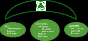 Umbrella of member companies