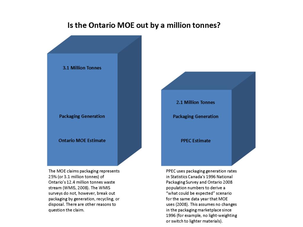 Packaging numbersMOE vs PPEC