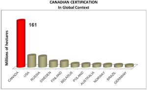 Canadian Certification