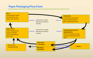 Paper Packaging Flow Chart