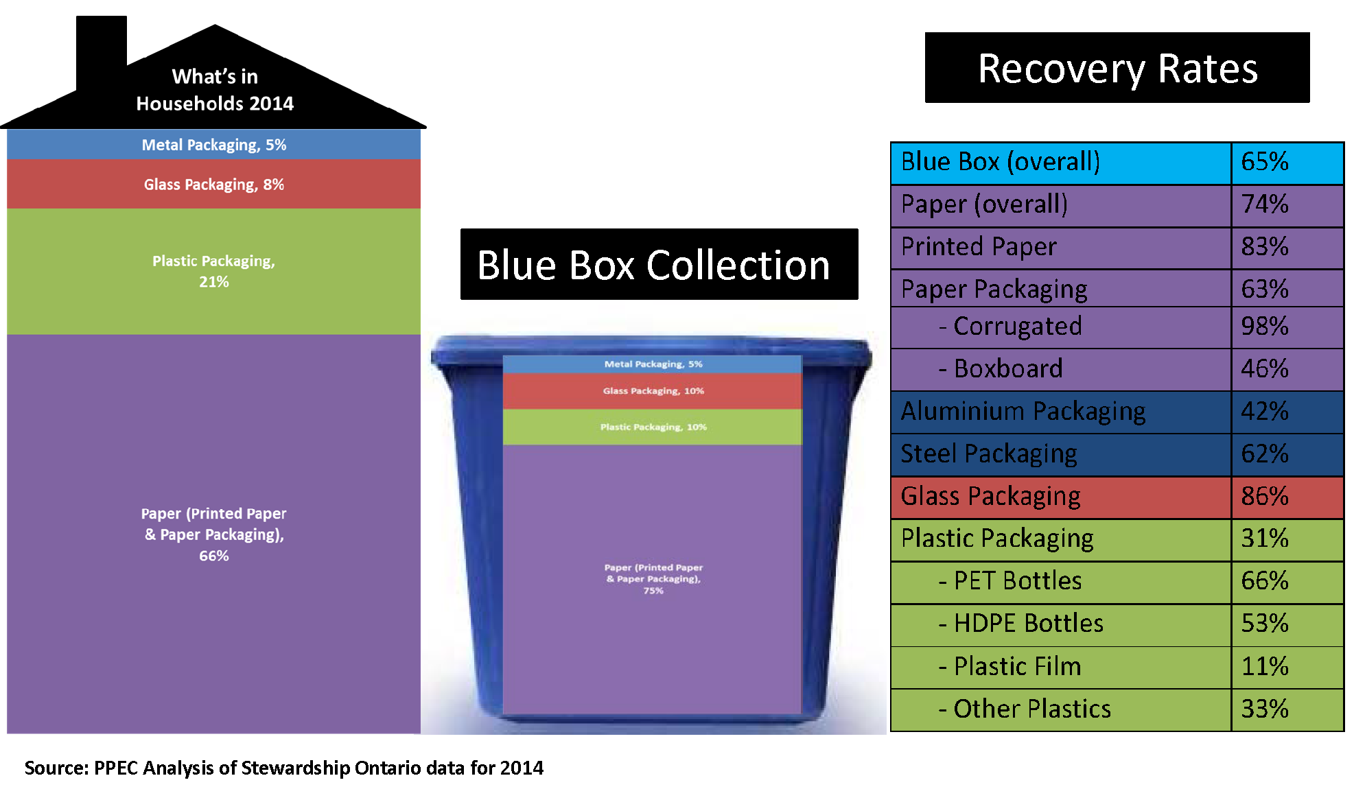 Blue Box Recovery rates 2014