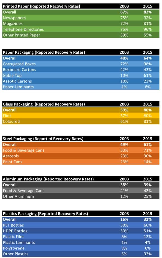 Reported Recovery Rates