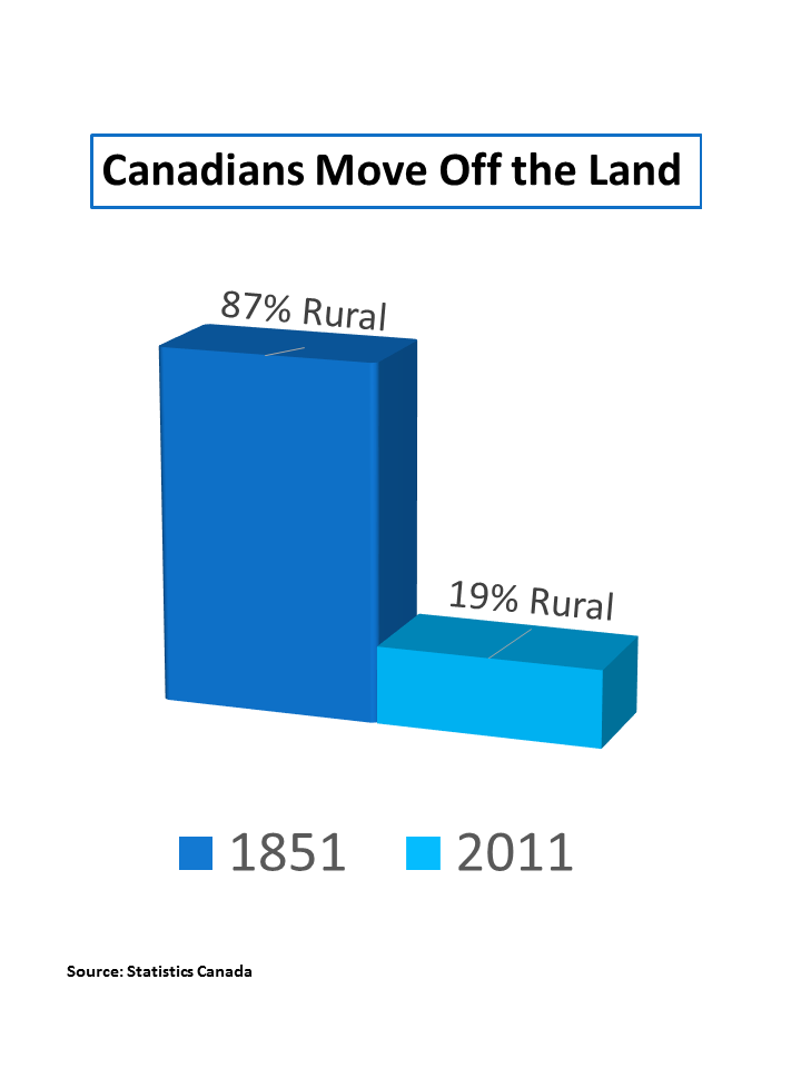 Canadians move off the land