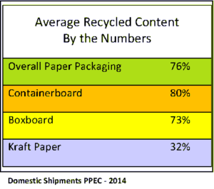 Average Recycled Content by the numbers