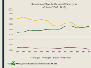 Generation Specific Household Paper Types