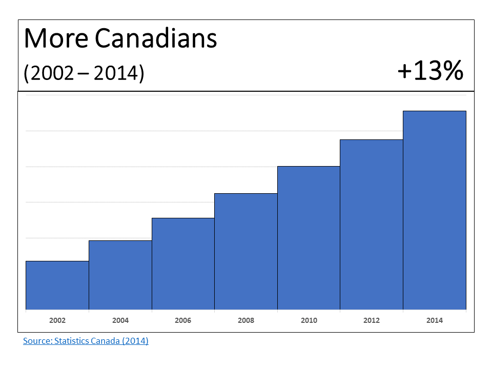 More Canadians 2002-2014