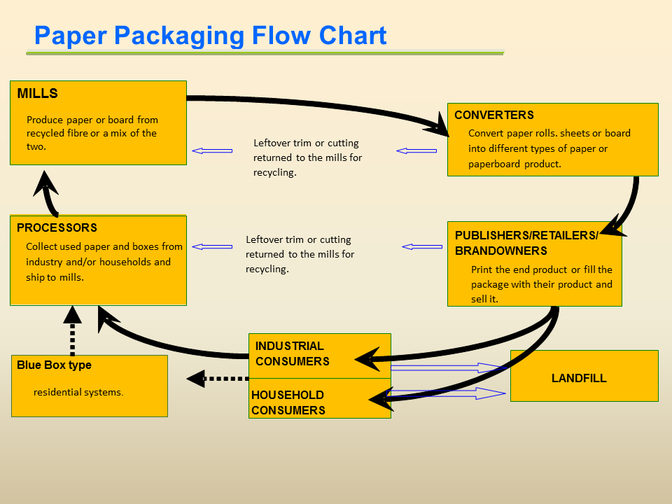 Paper Packaging Flowchart