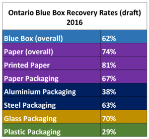 Draft Blue Box Recovery Rates 2016