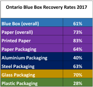 Ontario Blue Box 2017
