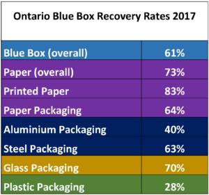 Ontario Blue Box 2017