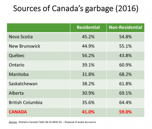 Sources of Canada's garbage