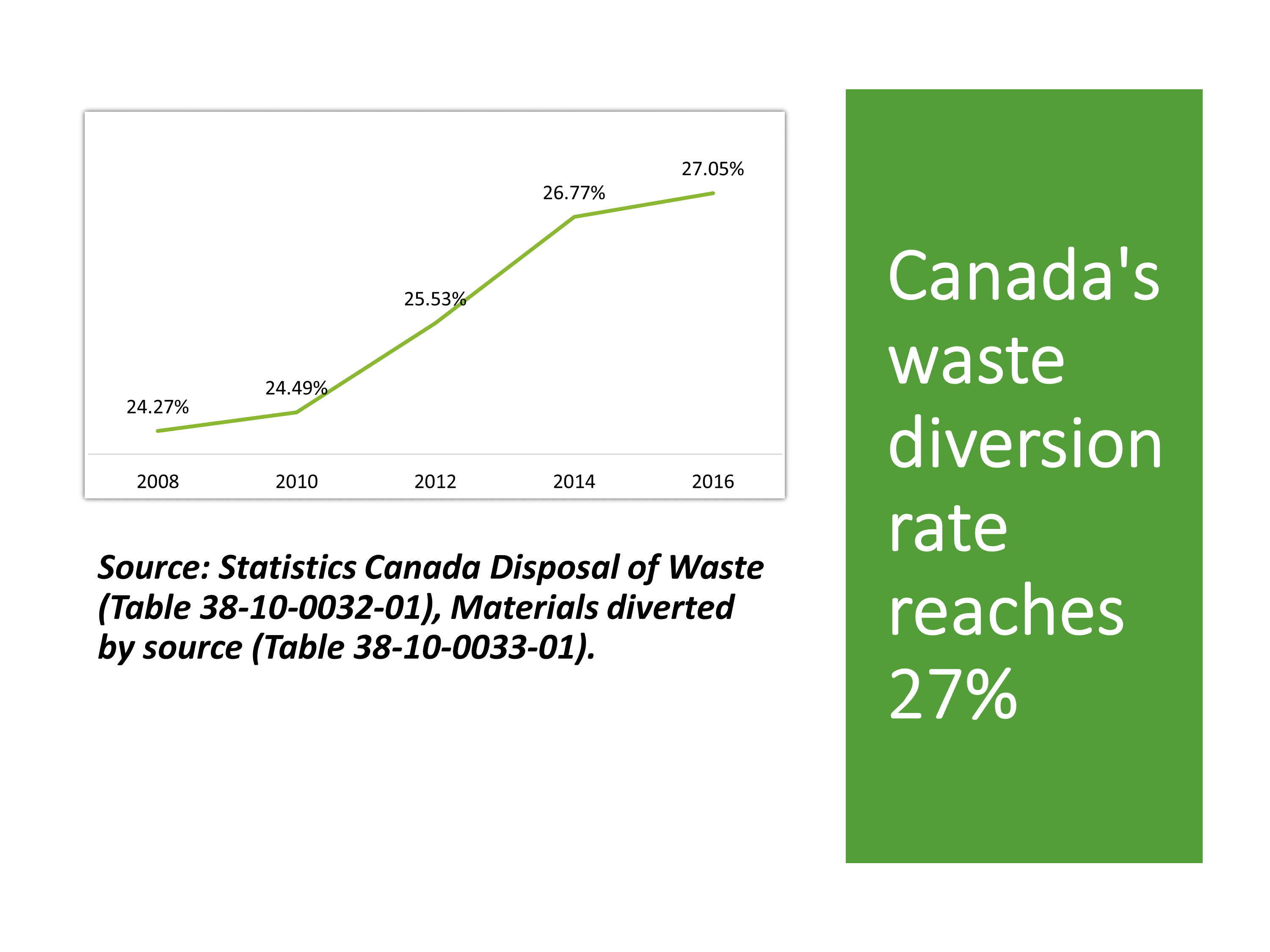 Waste Diversion Chart