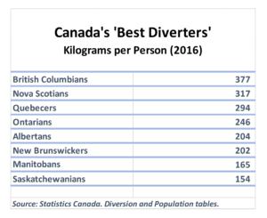 Diversion rate per person by province