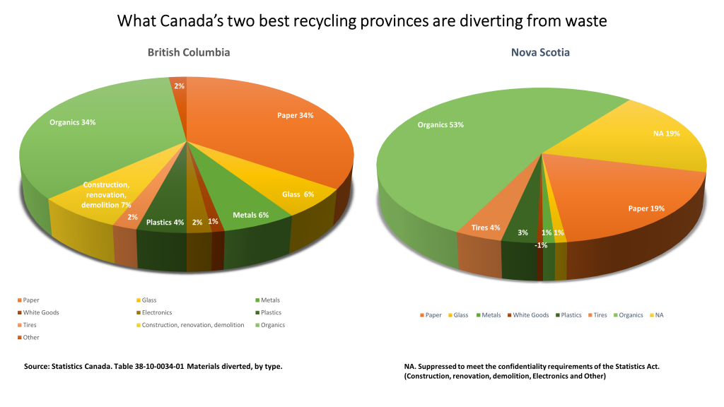 Diversion Rate for BC and NS
