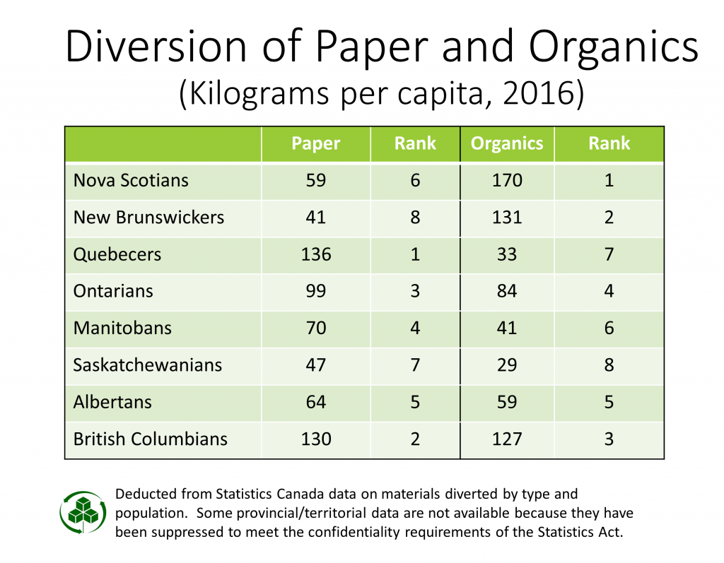 Diversion of Paper and Organics