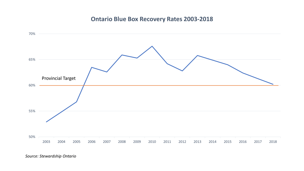 Blue Box Recover Rate