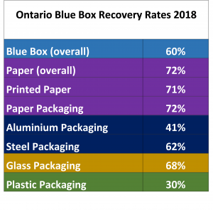 Blue Box Recovery Rates 2018