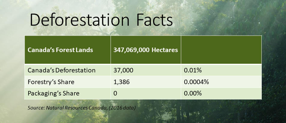 Forest Stewardship Council (FSC)- Deforestation Facts Chart