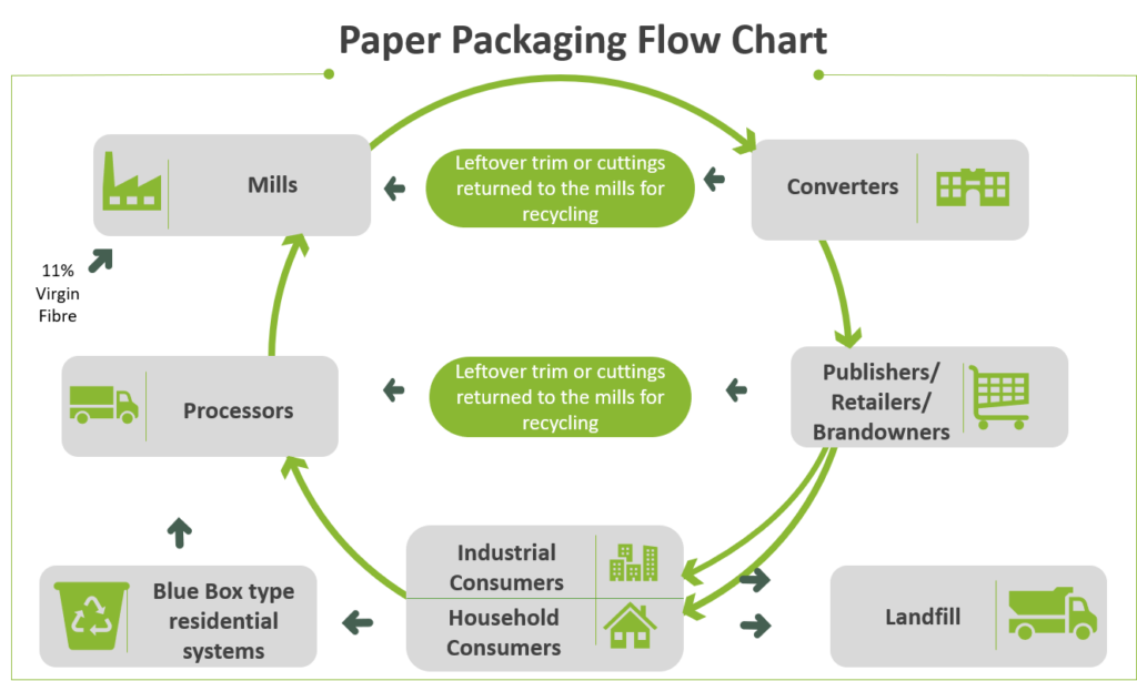 False claim refuted by Paper Packaging Flow Chart