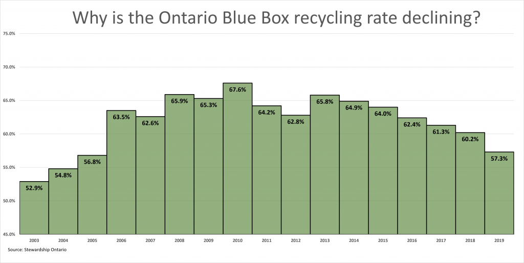 generating waste is declining