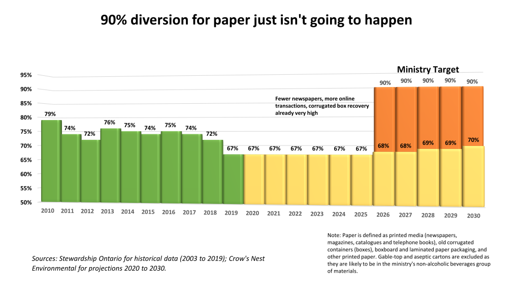 90% diversion for paper just isn't going to happen