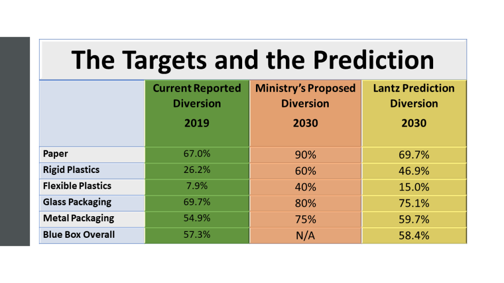 The targets and the diversion predictions