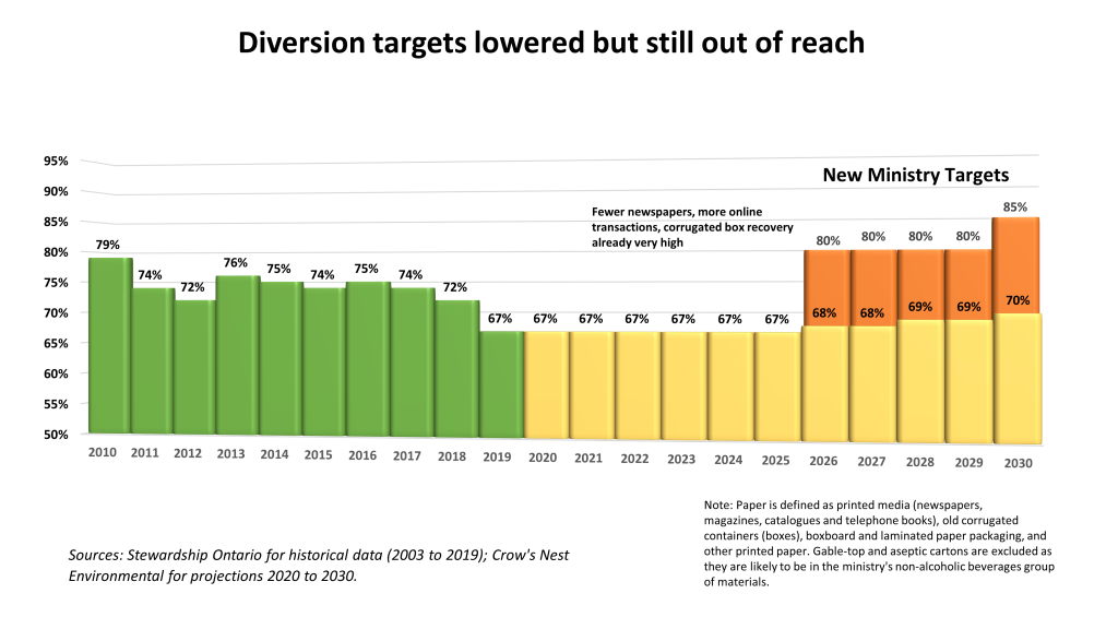 Blue Box diversion targets lower but still out of reach